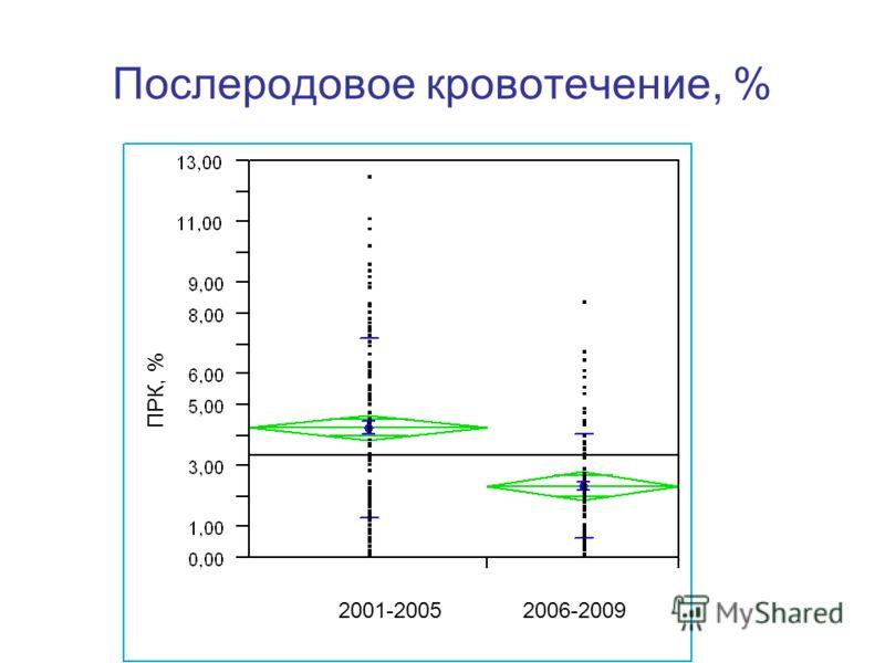 Послеродовое кровотечение, % 2001-20052006-2009 ПРК, %