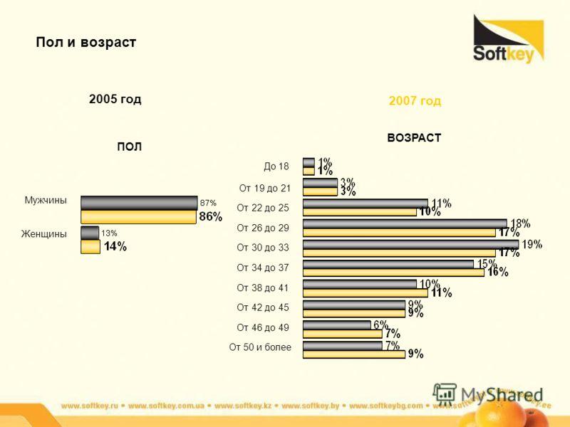 Пол и возраст ПОЛ Мужчины Женщины ВОЗРАСТ 2005 год 2007 год До 18 От 19 до 21 От 22 до 25 От 26 до 29 От 30 до 33 От 34 до 37 От 38 до 41 От 42 до 45 От 46 до 49 От 50 и более