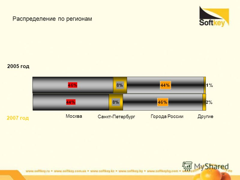 Распределение по регионам 2005 год 2007 год Москва Санкт-Петербург Города РоссииДругие