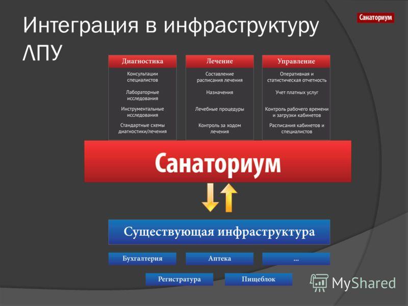 Интеграция в инфраструктуру ЛПУ