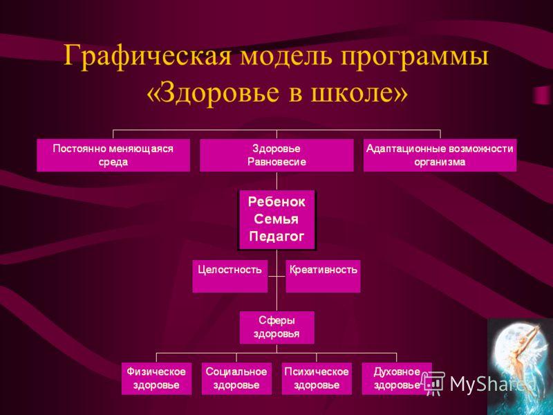 Графическая модель программы «Здоровье в школе»