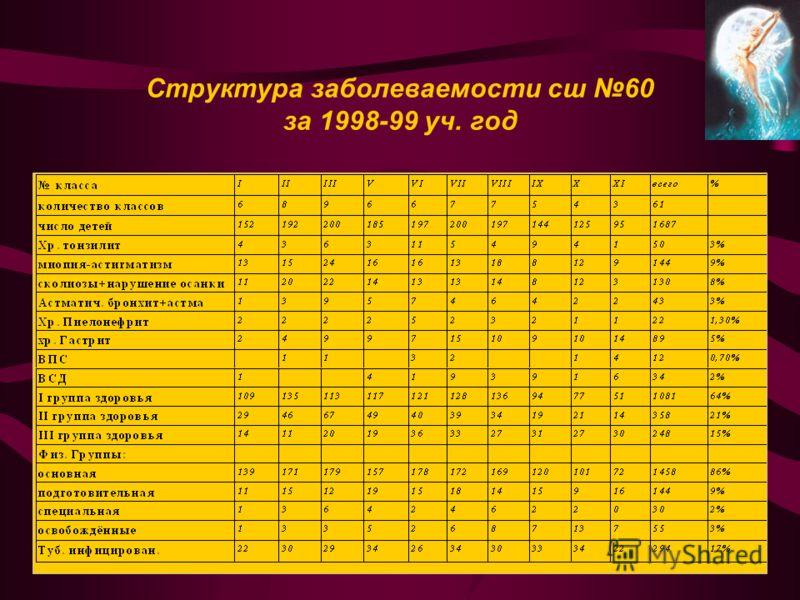 Структура заболеваемости сш 60 за 1998-99 уч. год
