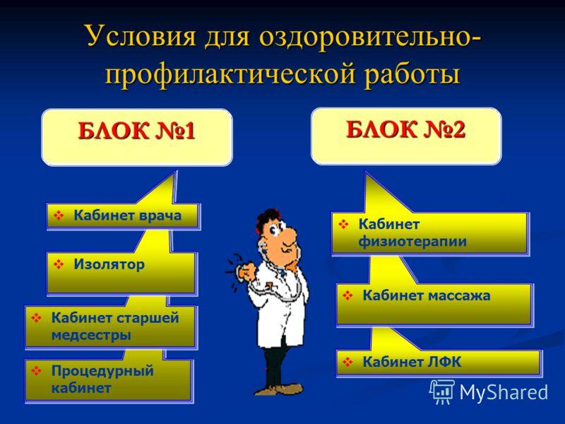 Условия для оздоровительно- профилактической работы Процедурный кабинет Кабинет старшей медсестры Изолятор Кабинет врача БЛОК 2 Кабинет ЛФК Кабинет массажа Кабинет физиотерапии БЛОК 1