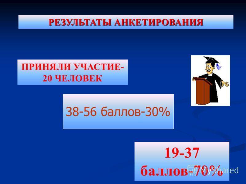 38-56 баллов-30% ПРИНЯЛИ УЧАСТИЕ- 20 ЧЕЛОВЕК 19-37 баллов-70% РЕЗУЛЬТАТЫ АНКЕТИРОВАНИЯ