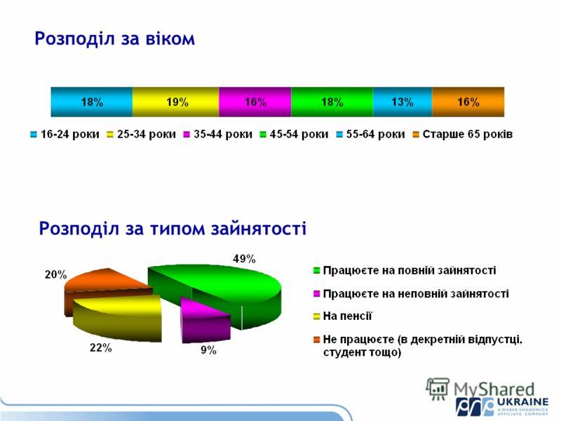 Розподіл за віком Розподіл за типом зайнятості
