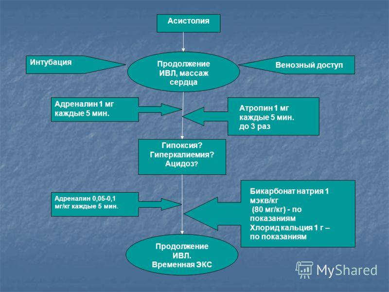 Асистолия Продолжение ИВЛ, массаж сердца Интубация Продолжение ИВЛ. Временная ЭКС Гипоксия? Гиперкалиемия? Ацидоз ? Адреналин 0,05-0,1 мг/кг каждые 5 мин. Адреналин 1 мг каждые 5 мин. Бикарбонат натрия 1 мэкв/кг (80 мг/кг) - по показаниям Хлорид каль