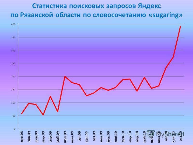Статистика поисковых запросов Яндекс по Рязанской области по словосочетанию «sugaring»