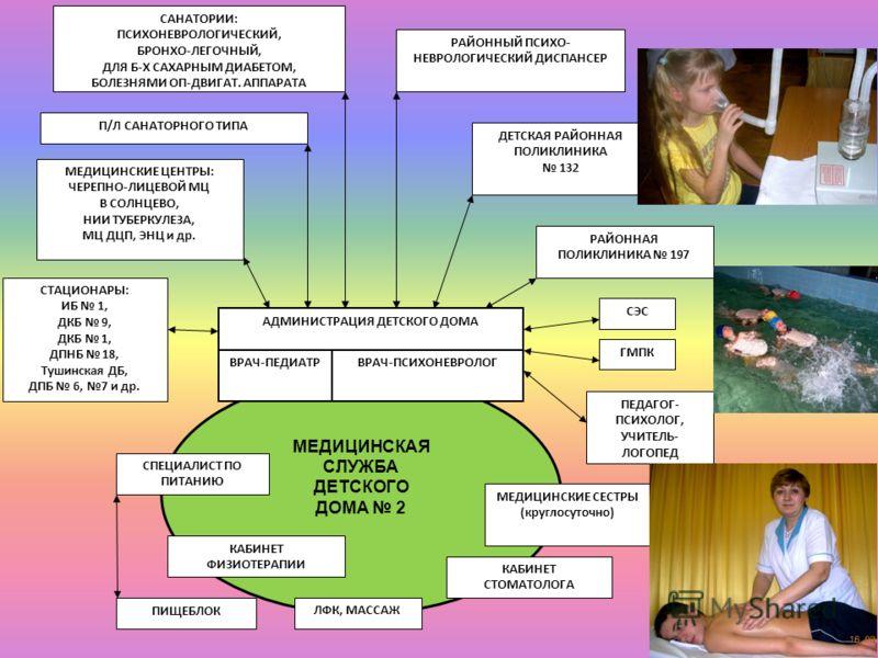МЕДИЦИНСКАЯ СЛУЖБА ДЕТСКОГО ДОМА 2 ВРАЧ-ПЕДИАТРВРАЧ-ПСИХОНЕВРОЛОГ АДМИНИСТРАЦИЯ ДЕТСКОГО ДОМА СПЕЦИАЛИСТ ПО ПИТАНИЮ МЕДИЦИНСКИЕ СЕСТРЫ (круглосуточно) КАБИНЕТ СТОМАТОЛОГА КАБИНЕТ ФИЗИОТЕРАПИИ ЛФК, МАССАЖ ПИЩЕБЛОК СТАЦИОНАРЫ: ИБ 1, ДКБ 9, ДКБ 1, ДПНБ