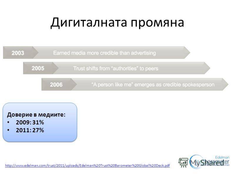 Дигиталната промяна Доверие в медиите: 2009: 31% 2011: 27% Доверие в медиите: 2009: 31% 2011: 27% http://www.edelman.com/trust/2011/uploads/Edelman%20Trust%20Barometer%20Global%20Deck.pdf