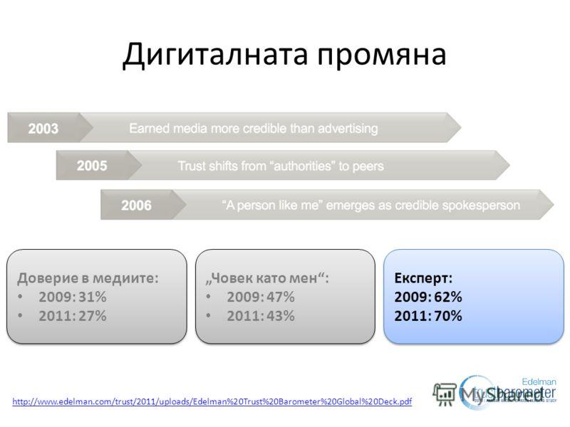 Дигиталната промяна Доверие в медиите: 2009: 31% 2011: 27% Доверие в медиите: 2009: 31% 2011: 27% Човек като мен: 2009: 47% 2011: 43% Човек като мен: 2009: 47% 2011: 43% Експерт: 2009: 62% 2011: 70% Експерт: 2009: 62% 2011: 70% http://www.edelman.com