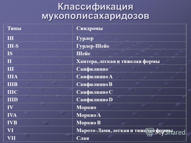 Классификация мукополисахаридозов ТипыСиндромы IHГурлер IH-SГурлер-Шейе ISШейе IIХантера, легкая и тяжелая формы IIIСанфилиппо IIIAСанфилиппо A IIIBСанфилиппо B IIICСанфилиппо C IIIDСанфилиппо D IVМоркио IVAМоркио A IVBМоркио B VIМарото-Лами, легкая