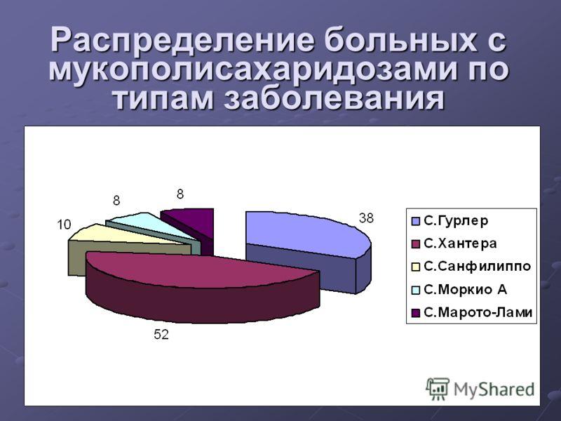 Распределение больных с мукополисахаридозами по типам заболевания