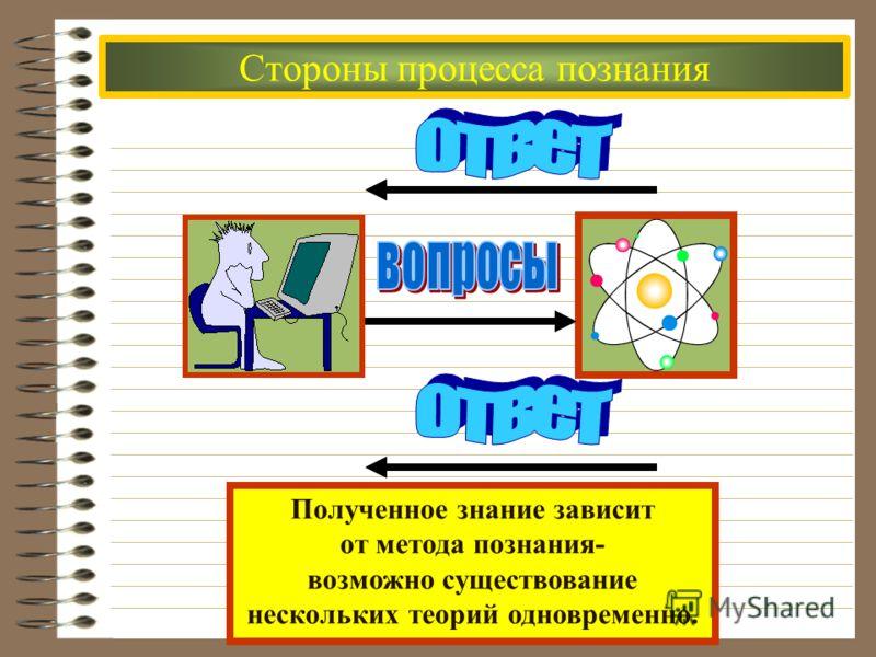 Стороны процесса познания Полученное знание зависит от метода познания- возможно существование нескольких теорий одновременно.