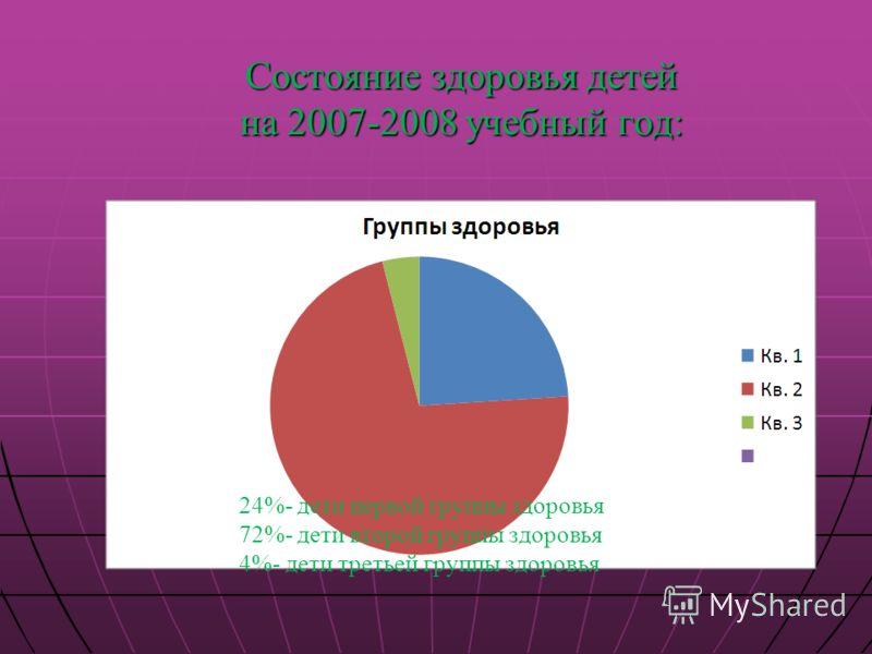 Состояние здоровья детей на 2007-2008 учебный год: 24%- дети первой группы здоровья 72%- дети второй группы здоровья 4%- дети третьей группы здоровья