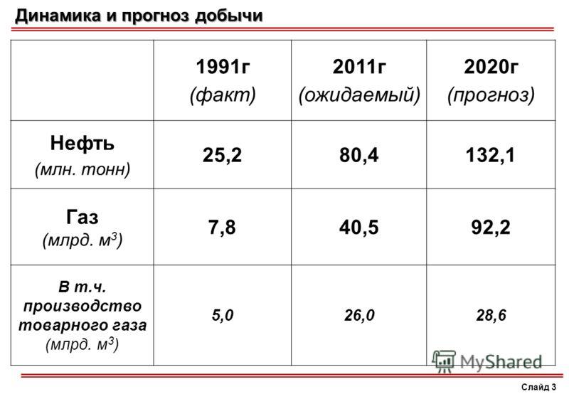 Слайд 3 Динамика и прогноз добычи 1991г (факт) 2011г (ожидаемый) 2020г (прогноз) Нефть (млн. тонн) 25,280,4132,1 Газ (млрд. м 3 ) 7,840,592,2 В т.ч. производство товарного газа (млрд. м 3 ) 5,026,028,6