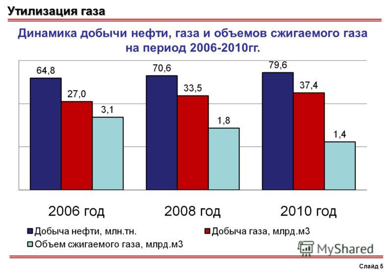 Утилизация газа Слайд 5 Динамика добычи нефти, газа и объемов сжигаемого газа на период 2006-2010гг.