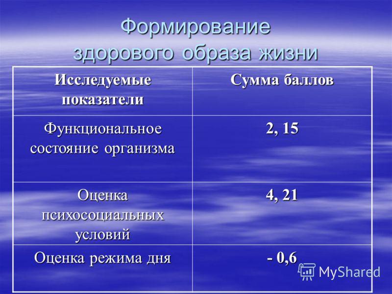 Формирование здорового образа жизни Исследуемые показатели Сумма баллов Функциональное состояние организма 2, 15 Оценка психосоциальных условий 4, 21 Оценка режима дня - 0,6