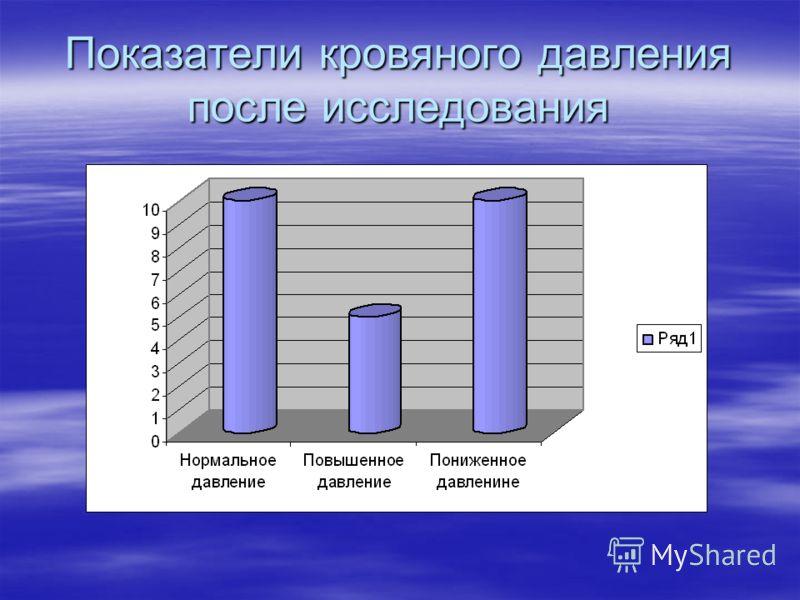 Показатели кровяного давления после исследования