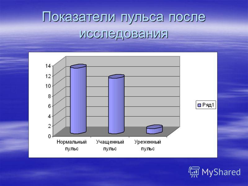 Показатели пульса после исследования