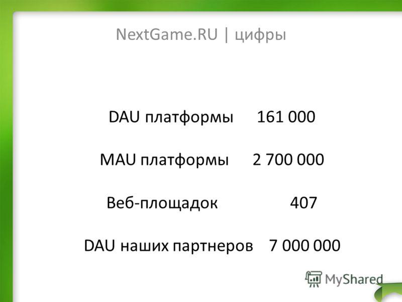 NextGame.RU | цифры DAU платформы 161 000 MAU платформы 2 700 000 Веб-площадок 407 DAU наших партнеров 7 000 000