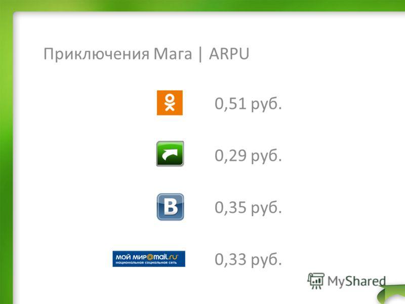 Приключения Мага | ARPU 0,51 руб. 0,29 руб. 0,35 руб. 0,33 руб.
