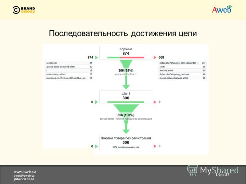 www.aweb.ua aweb@aweb.ua (044) 538-01-61 13 из 37 Последовательность достижения цели