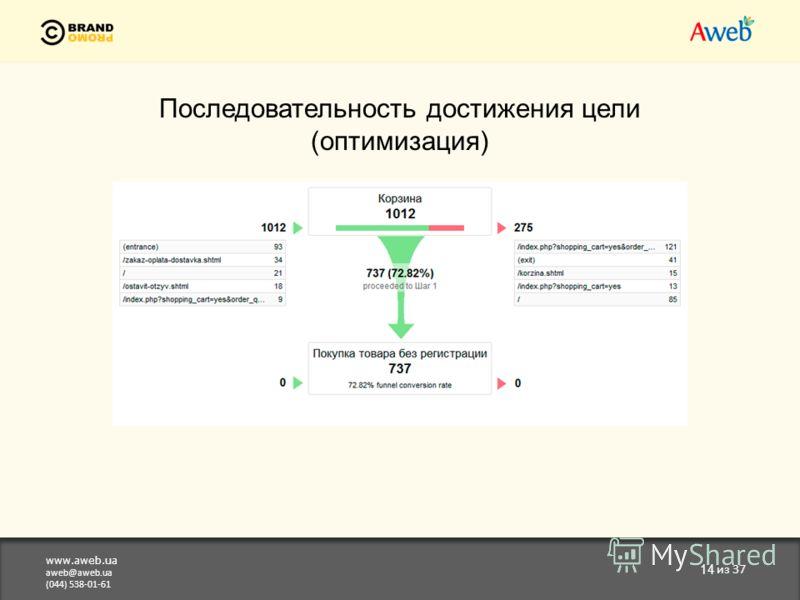 www.aweb.ua aweb@aweb.ua (044) 538-01-61 14 из 37 Последовательность достижения цели (оптимизация)