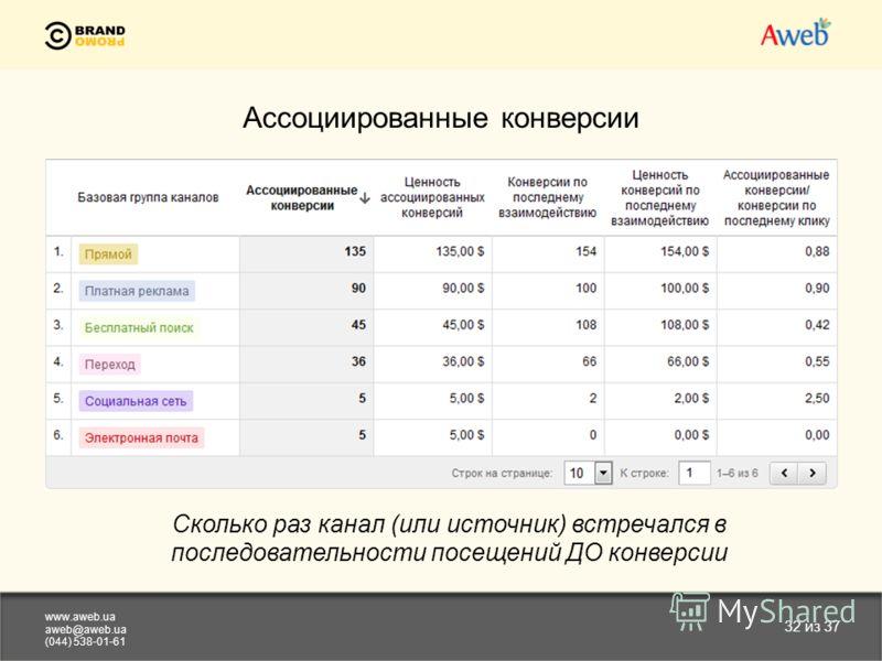 www.aweb.ua aweb@aweb.ua (044) 538-01-61 32 из 37 Ассоциированные конверсии Cколько раз канал (или источник) встречался в последовательности посещений ДО конверсии