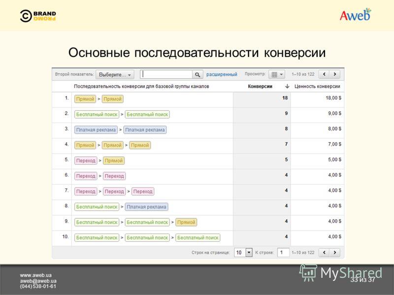 www.aweb.ua aweb@aweb.ua (044) 538-01-61 33 из 37 Основные последовательности конверсии