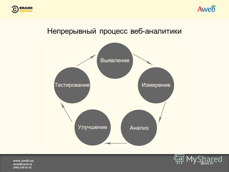 www.aweb.ua aweb@aweb.ua (044) 538-01-61 36 из 37 Непрерывный процесс веб-аналитики