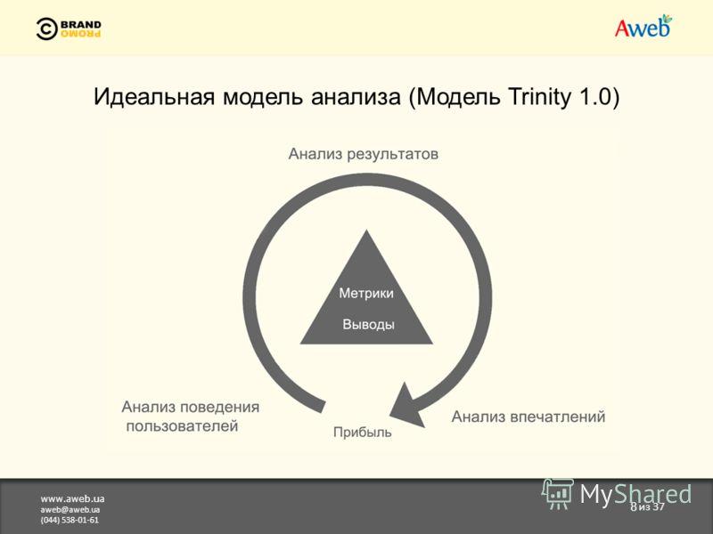 www.aweb.ua aweb@aweb.ua (044) 538-01-61 8 из 37 Идеальная модель анализа (Модель Trinity 1.0)