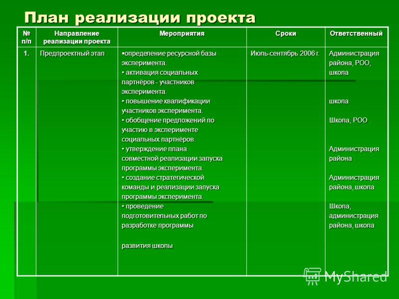 План реализации проекта п/п п/п Направление реализации проекта МероприятияСрокиОтветственный 1. Предпроектный этап определение ресурсной базы определение ресурсной базыэксперимента. активация социальных активация социальных партнёров - участников экс
