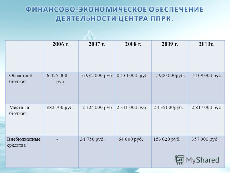 2006 г.2007 г.2008 г.2009 г.2010г. Областной бюджет 6 075 000 руб. 6 982 000 руб8 134 000. руб.7 900 000руб.7 109 000 руб. Местный бюджет 882 700 руб.2 125 000 руб2 311 000 руб.2 476 000руб.2 817 000 руб. Внебюджетные средства -34 750 руб.64 000 руб.