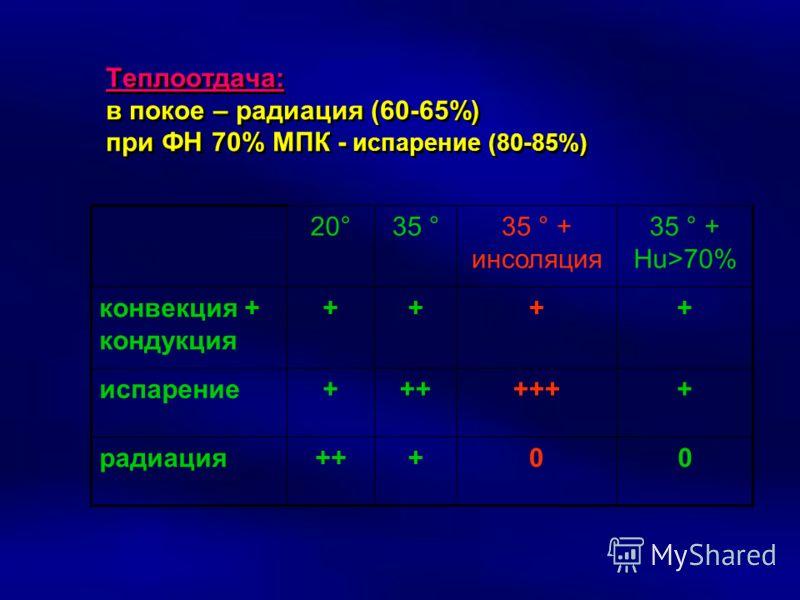 Теплоотдача: в покое – радиация (60-65%) при ФН 70% МПК - испарение (80-85%) 20°35 °35 ° + инсоляция 35 ° + Hu>70% конвекция + кондукция ++++ испарение+++++++ радиация+++00