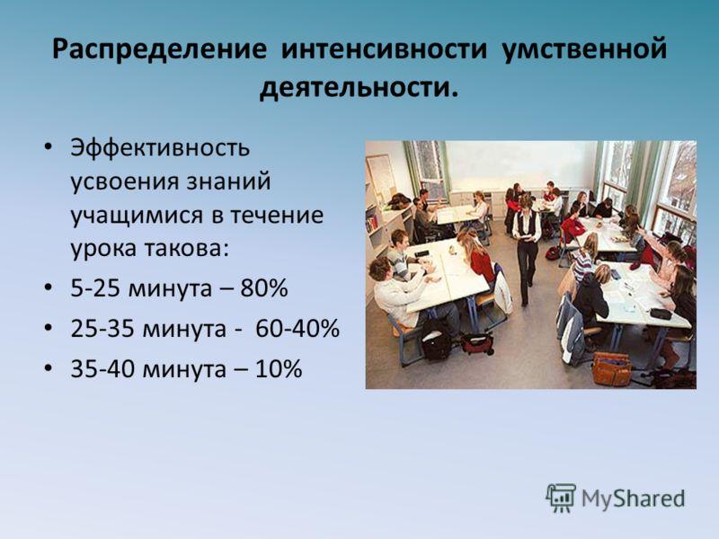 Распределение интенсивности умственной деятельности. Эффективность усвоения знаний учащимися в течение урока такова: 5-25 минута – 80% 25-35 минута - 60-40% 35-40 минута – 10%