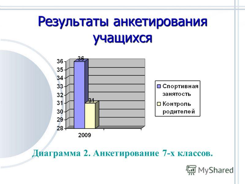 Результаты анкетирования учащихся Диаграмма 2. Анкетирование 7-х классов.