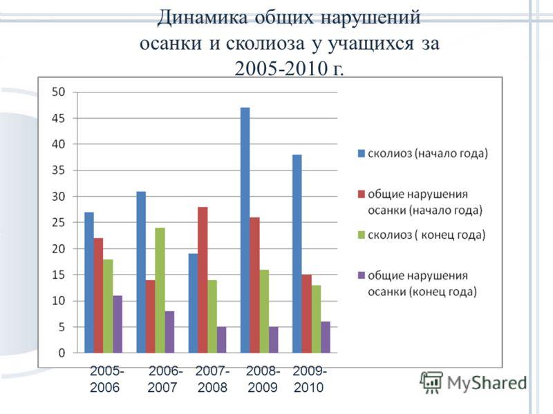 Диаграмма 1. Общая динамика нарушений за период 2005 – 2010г. 2005- 2006- 2007- 2008- 2009- 2006 2007 2008 2009 2010 Динамика общих нарушений осанки и сколиоза у учащихся за 2005-2010 г.