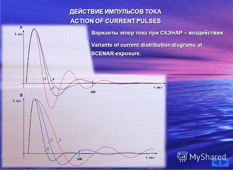ДЕЙСТВИЕ ИМПУЛЬСОВ ТОКА ACTION OF CURRENT PULSES Варианты эпюр тока при СКЭНАР – воздействии. Variants of current distribution diagrams at SCENAR-exposure. А В