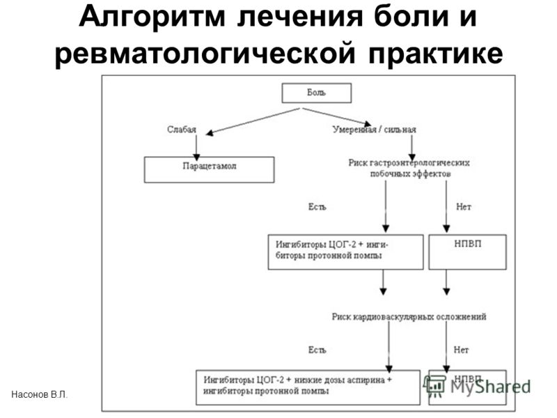 Алгоритм лечения боли и ревматологической практике Насонов В.Л.