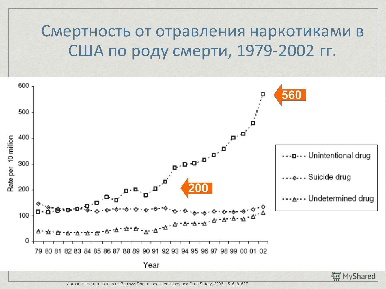 Смертность от отравления наркотиками в США по роду смерти, 1979-2002 гг. Источник: адаптировано из Paulozzi Pharmacoepidemiology and Drug Safety, 2006, 15: 618–627 200 560