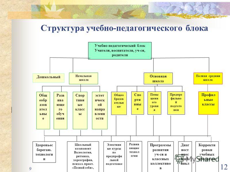 Управление образования брянской