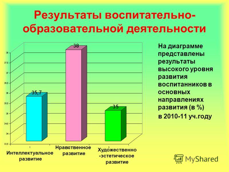 Результаты воспитательно- образовательной деятельности На диаграмме представлены результаты высокого уровня развития воспитанников в основных направлениях развития (в %) в 2010-11 уч.году Интеллектуальное развитие Нравственное развитие Художественно