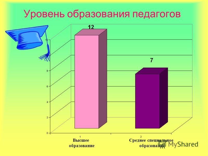 Уровень образования педагогов Среднее специальное образование Высшее образование