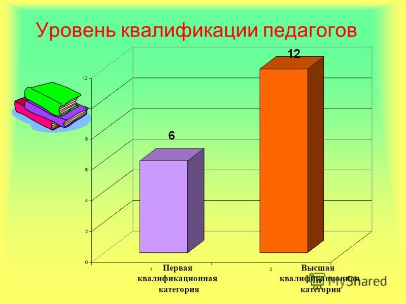 Уровень квалификации педагогов Высшая квалификационная категория Первая квалификационная категория