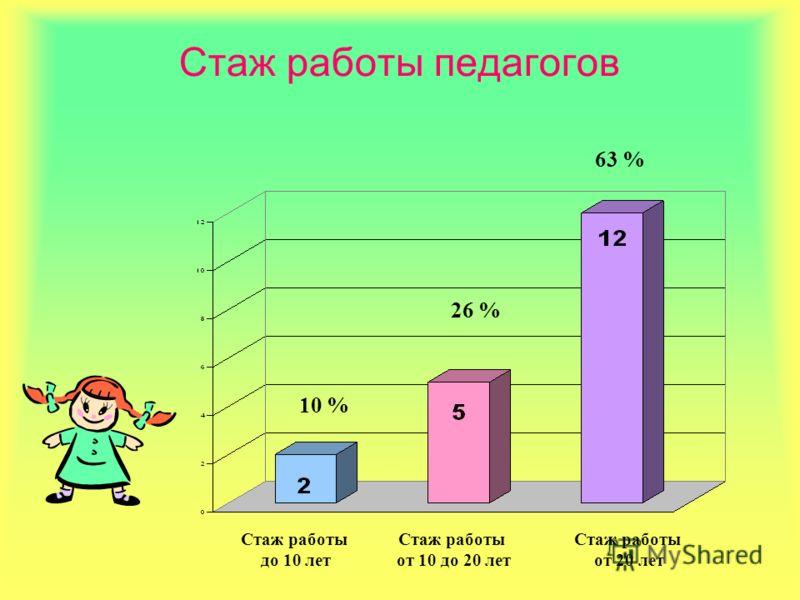 Стаж работы педагогов Стаж работы до 10 лет Стаж работы от 10 до 20 лет Стаж работы от 20 лет 10 % 26 % 63 %