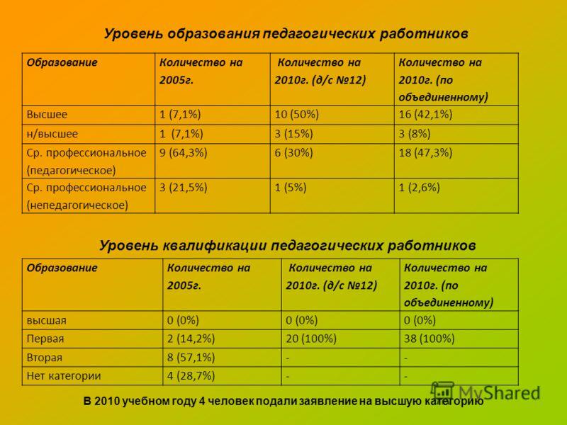 В 2010 учебном году 4 человек подали заявление на высшую категорию Образование Количество на 2005г. Количество на 2010г. (д/с 12) Количество на 2010г. (по объединенному) Высшее1 (7,1%)10 (50%)16 (42,1%) н/высшее1 (7,1%)3 (15%)3 (8%) Ср. профессиональ