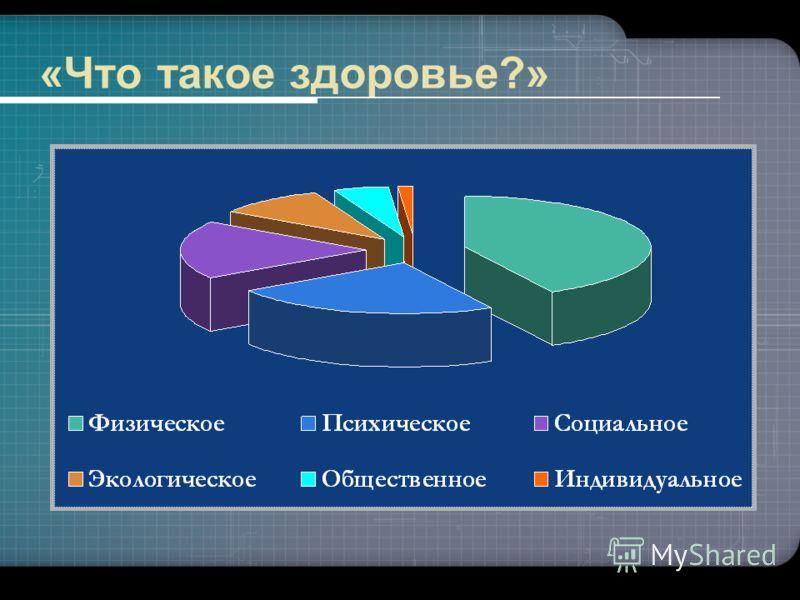 «Что такое здоровье?»