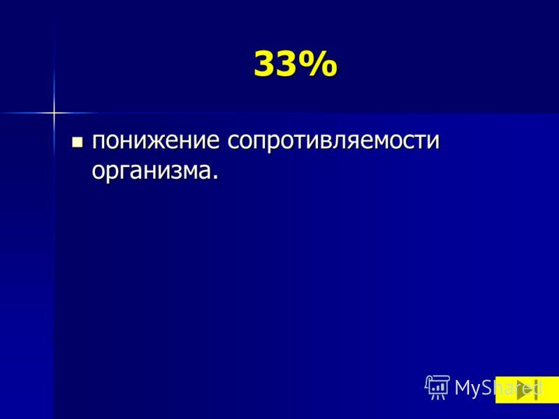 33% понижение сопротивляемости организма. понижение сопротивляемости организма.