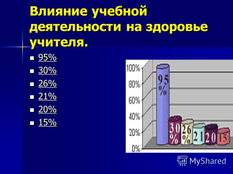Влияние учебной деятельности на здоровье учителя. 95% 95% 95% 30% 30% 30% 26% 26% 26% 21% 21% 21% 20% 20% 20% 15% 15% 15%