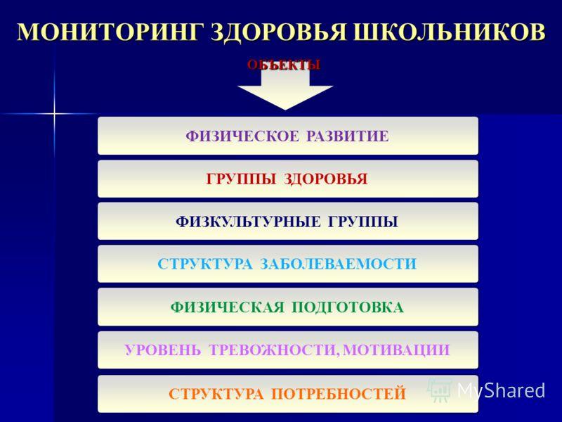 МОНИТОРИНГ ЗДОРОВЬЯ ШКОЛЬНИКОВ ФИЗИЧЕСКОЕ РАЗВИТИЕ СТРУКТУРА ПОТРЕБНОСТЕЙ ГРУППЫ ЗДОРОВЬЯ СТРУКТУРА ЗАБОЛЕВАЕМОСТИ ФИЗИЧЕСКАЯ ПОДГОТОВКА ФИЗКУЛЬТУРНЫЕ ГРУППЫ УРОВЕНЬ ТРЕВОЖНОСТИ, МОТИВАЦИИ ОБЪЕКТЫ
